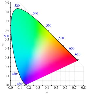 a graph displaying colour matching